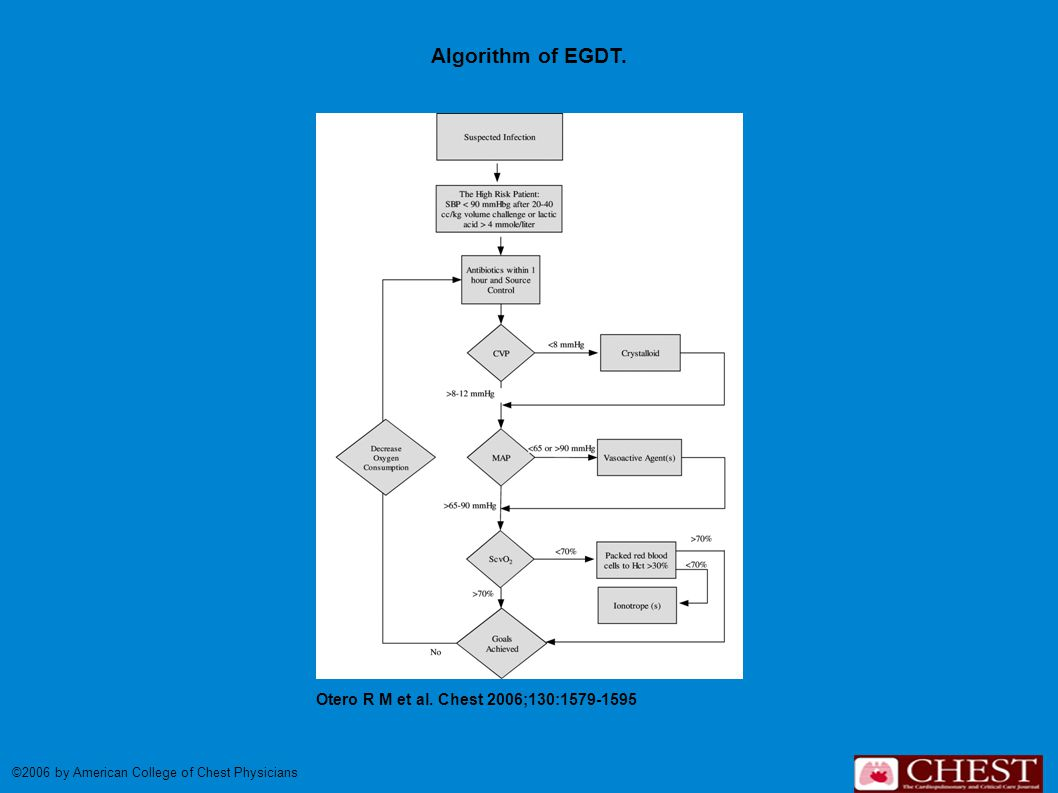 Algorithm of EGDT. Otero R M et al. Chest 2006;130:1579-1595 ©2006 by American College of Chest Physicians