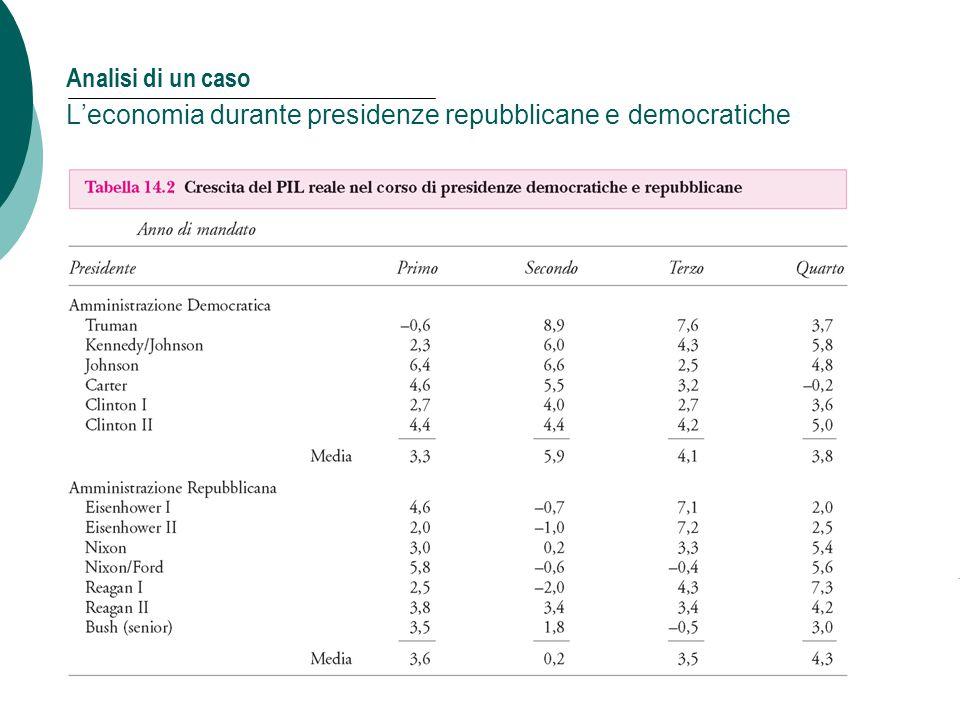 Mankiw, MACROECONOMIA, Zanichelli editore © 2004 14 Capitolo 14: Le politiche di stabilizzazione Analisi di un caso L'economia durante presidenze repu