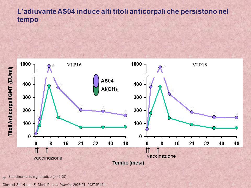 Titoli Anticorpali GMT (EU/ml) Tempo (mesi) * * * * * * * * Giannini SL, Hanon E, Moris P, et al. Vaccine 2006;24: 5937-5949 * vaccinazione  Statisti
