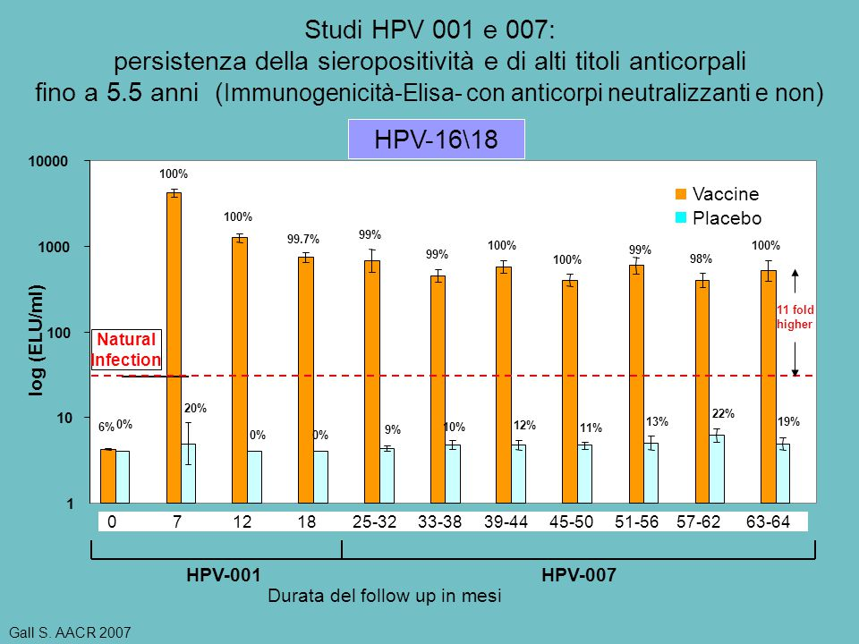 log (ELU/ml) HPV-001HPV-007 Natural Infection 13-17 fold higher 100% 98% 100% 99% 99.7% 100% 6% 19% 22% 0% 20% 0% 13% 11% 12% 10% 9% 1 10 100 1000 100