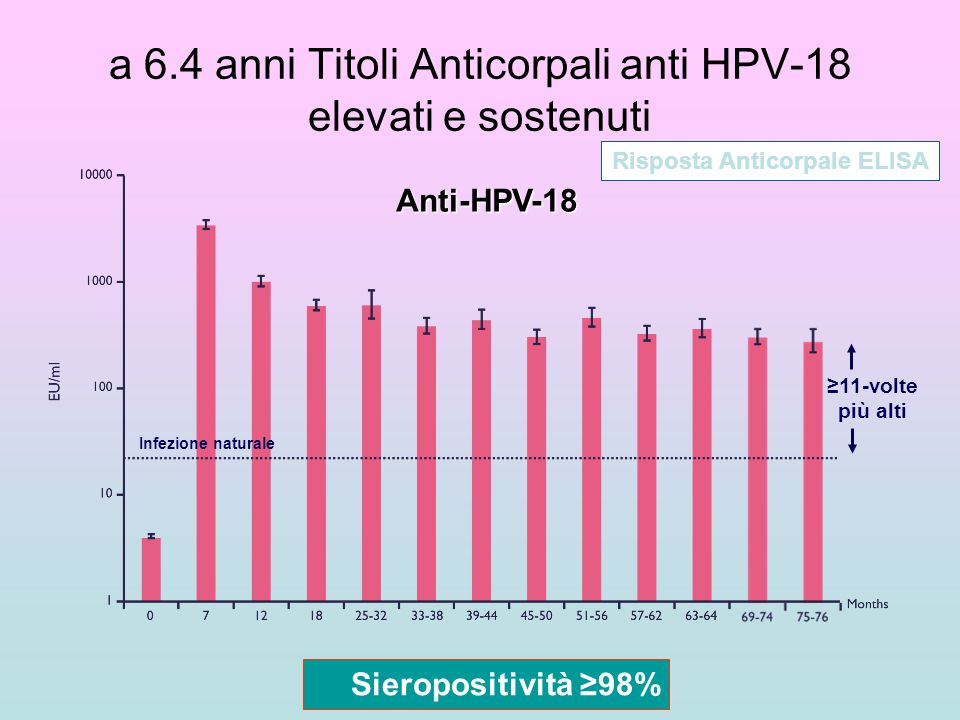 ≥11-volte più alti Infezione naturale a 6.4 anni Titoli Anticorpali anti HPV-18 elevati e sostenuti Anti-HPV-18 Sieropositività ≥98% Risposta Anticorp