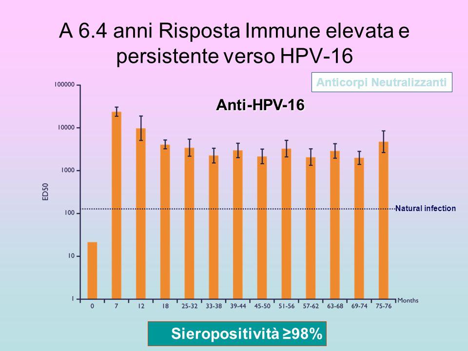 Natural infection A 6.4 anni Risposta Immune elevata e persistente verso HPV-16 Anticorpi Neutralizzanti Anti-HPV-16 Sieropositività ≥98%