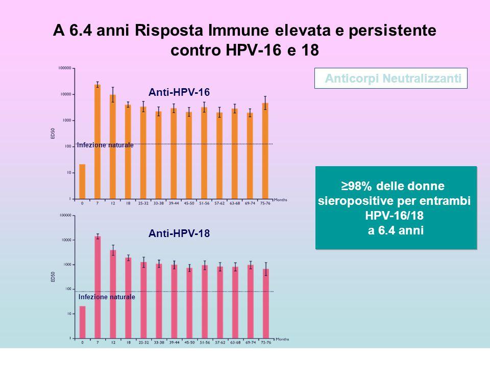 A 6.4 anni Risposta Immune elevata e persistente contro HPV-16 e 18 Anti-HPV-16 Anti-HPV-18 Anticorpi Neutralizzanti Infezione naturale ≥98% delle don