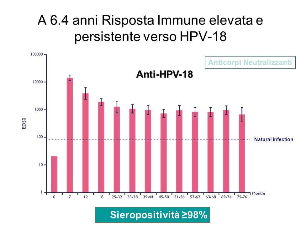 Natural infection A 6.4 anni Risposta Immune elevata e persistente verso HPV-18 Anti-HPV-18 Sieropositività ≥98% Anticorpi Neutralizzanti