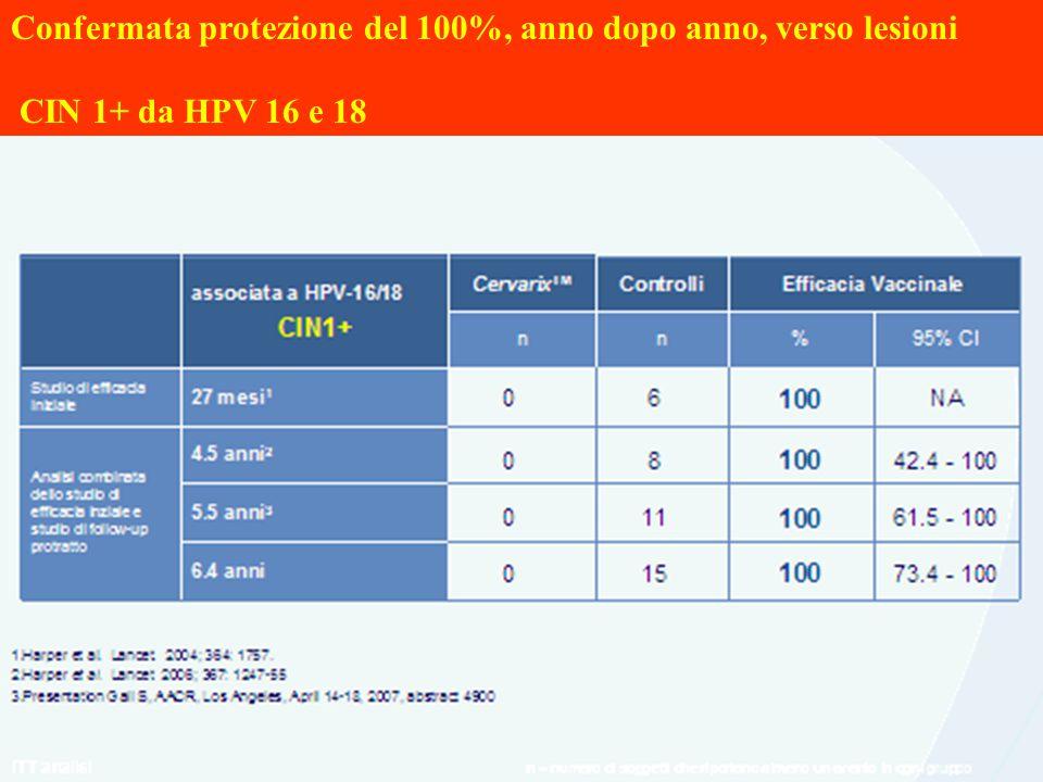 Confermata protezione del 100%, anno dopo anno, verso lesioni CIN 1+ da HPV 16 e 18