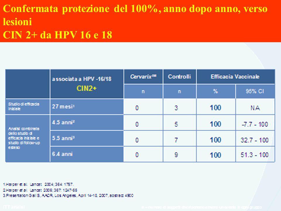 Confermata protezione del 100%, anno dopo anno, verso lesioni CIN 2+ da HPV 16 e 18