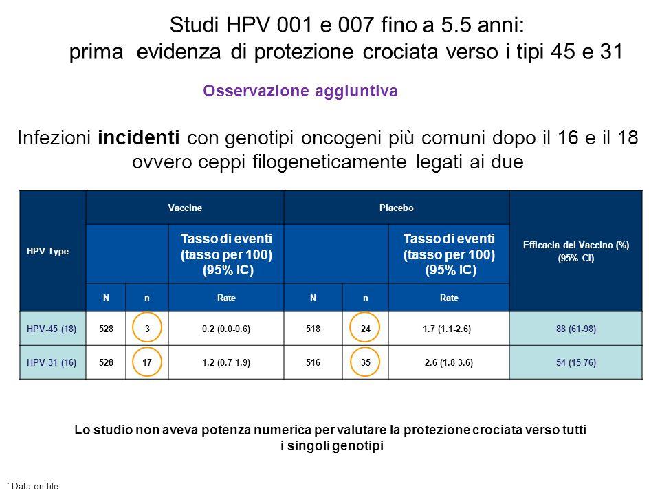 HPV Type VaccinePlacebo Efficacia del Vaccino (%) (95% CI) Tasso di eventi (tasso per 100) (95% IC) Tasso di eventi (tasso per 100) (95% IC) NnRateNn