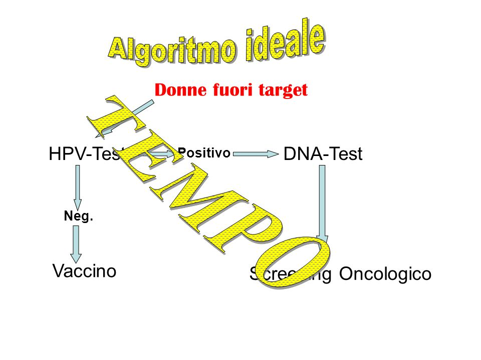Donne fuori target HPV-Test Neg. Vaccino Positivo DNA-Test Screening Oncologico
