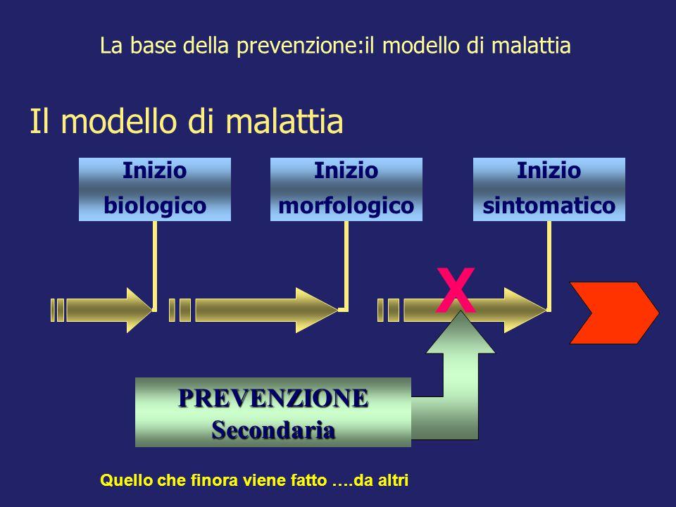 La base della prevenzione:il modello di malattia Inizio morfologico Inizio biologico Inizio sintomatico PREVENZIONE Secondaria Il modello di malattia