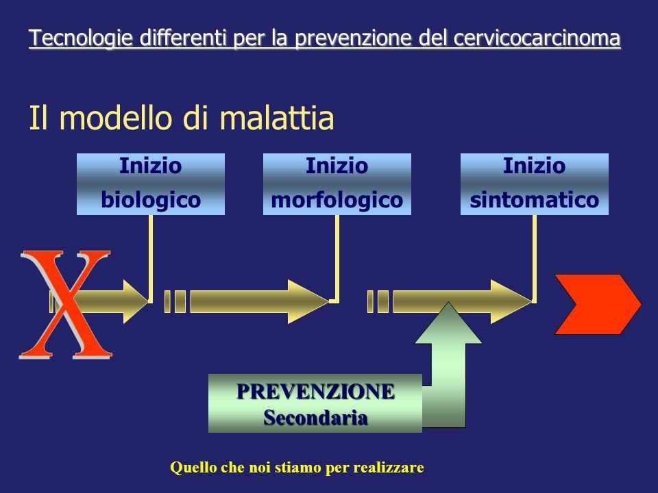 Tecnologie differenti per la prevenzione del cervicocarcinoma Tecnologie differenti per la prevenzione del cervicocarcinoma Inizio morfologico Inizio