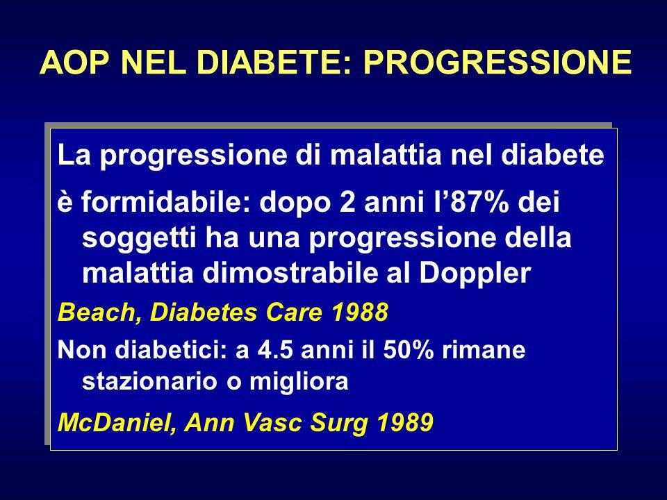 AOP NEL DIABETE: PROGRESSIONE La progressione di malattia nel diabete è formidabile: dopo 2 anni l'87% dei soggetti ha una progressione della malattia
