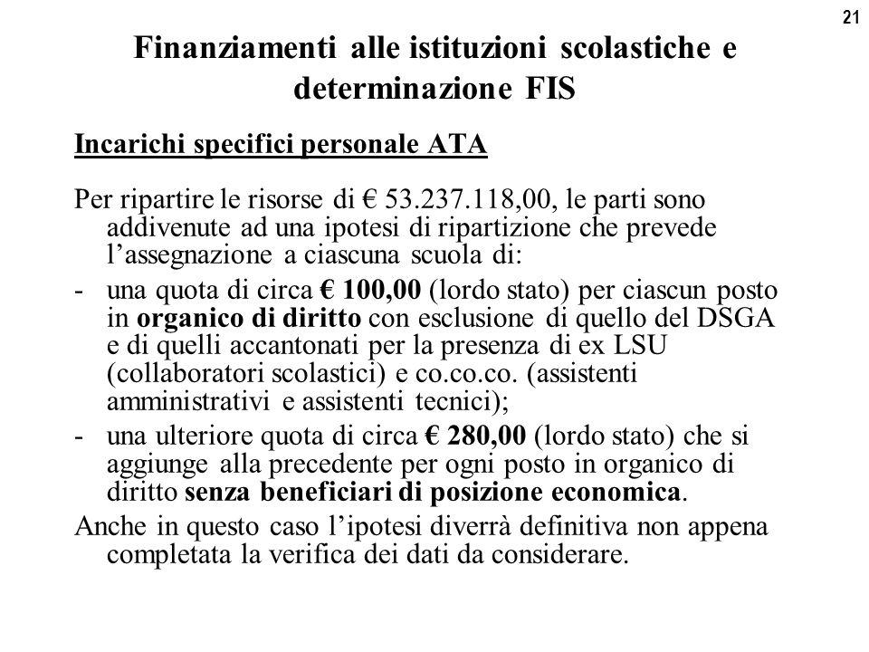 21 Finanziamenti alle istituzioni scolastiche e determinazione FIS Incarichi specifici personale ATA Per ripartire le risorse di € 53.237.118,00, le parti sono addivenute ad una ipotesi di ripartizione che prevede l'assegnazione a ciascuna scuola di: -una quota di circa € 100,00 (lordo stato) per ciascun posto in organico di diritto con esclusione di quello del DSGA e di quelli accantonati per la presenza di ex LSU (collaboratori scolastici) e co.co.co.