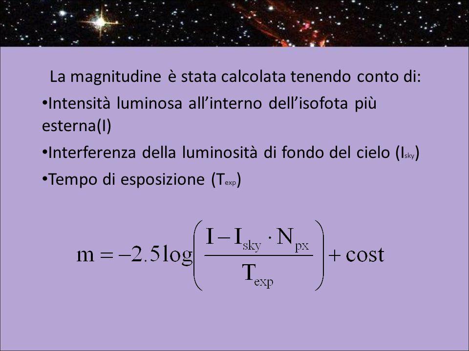 La magnitudine è stata calcolata tenendo conto di: Intensità luminosa all'interno dell'isofota più esterna(I) Interferenza della luminosità di fondo del cielo (I sky ) Tempo di esposizione (T exp )