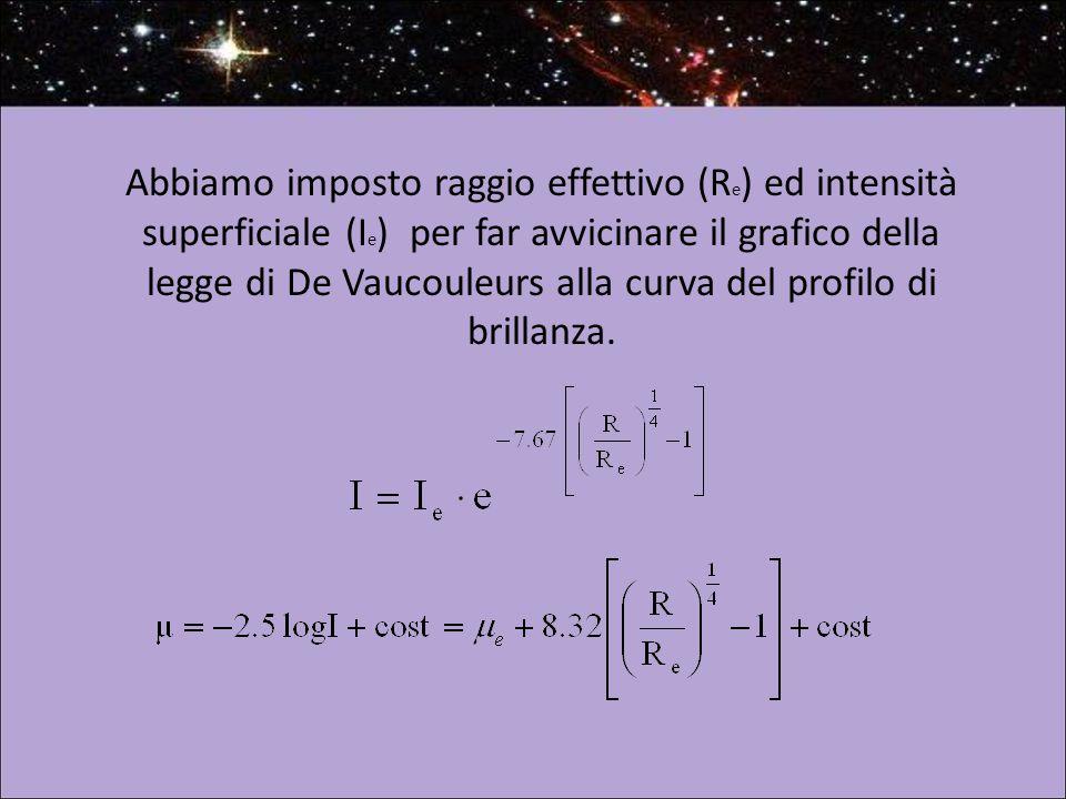 Abbiamo imposto raggio effettivo (R e ) ed intensità superficiale (I e ) per far avvicinare il grafico della legge di De Vaucouleurs alla curva del profilo di brillanza.
