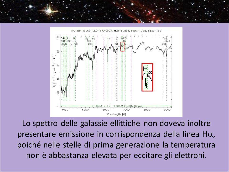 Lo spettro delle galassie ellittiche non doveva inoltre presentare emissione in corrispondenza della linea H , poiché nelle stelle di prima generazione la temperatura non è abbastanza elevata per eccitare gli elettroni.