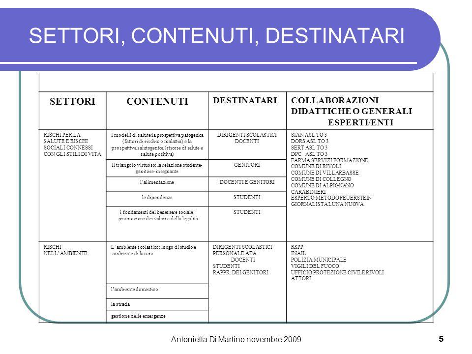 Antonietta Di Martino novembre 20095 SETTORI, CONTENUTI, DESTINATARI SETTORICONTENUTI DESTINATARICOLLABORAZIONI DIDATTICHE O GENERALI ESPERTI/ENTI RISCHI PER LA SALUTE E RISCHI SOCIALI CONNESSI CON GLI STILI DI VITA I modelli di salute:la prospettiva patogenica (fattori di rischio o malattia) e la prospettiva salutogenica (risorse di salute e salute positiva) DIRIGENTI SCOLASTICI DOCENTI SIAN ASL TO 3 DORS ASL TO 3 SERT ASL TO 3 DPC ASL TO 3 FARMA SERVIZI FORMAZIONE COMUNE DI RIVOLI COMUNE DI VILLARBASSE COMUNE DI COLLEGNO COMUNE DI ALPIGNANO CARABINIERI ESPERTO METODO FEUERSTEIN GIORNALISTA LUNA NUOVA Il triangolo virtuoso: la relazione studente- genitore-insegnante GENITORI l'alimentazioneDOCENTI E GENITORI le dipendenzeSTUDENTI i fondamenti del benessere sociale: promozione dei valori e della legalità STUDENTI RISCHI NELL'AMBIENTE L'ambiente scolastico: luogo di studio e ambiente di lavoro DIRIGENTI SCOLASTICI PERSONALE ATA DOCENTI STUDENTI RAPPR.