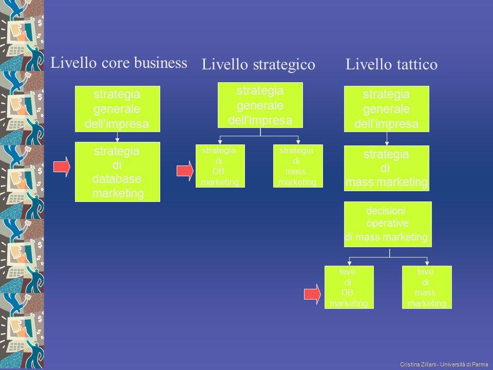 Cristina Ziliani - Università di Parma strategia generale dell'impresa strategia generale dell'impresa strategia di database marketing strategia di ma