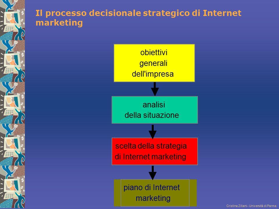 Cristina Ziliani - Università di Parma Il processo decisionale strategico di Internet marketing piano di Internet marketing scelta della strategia di