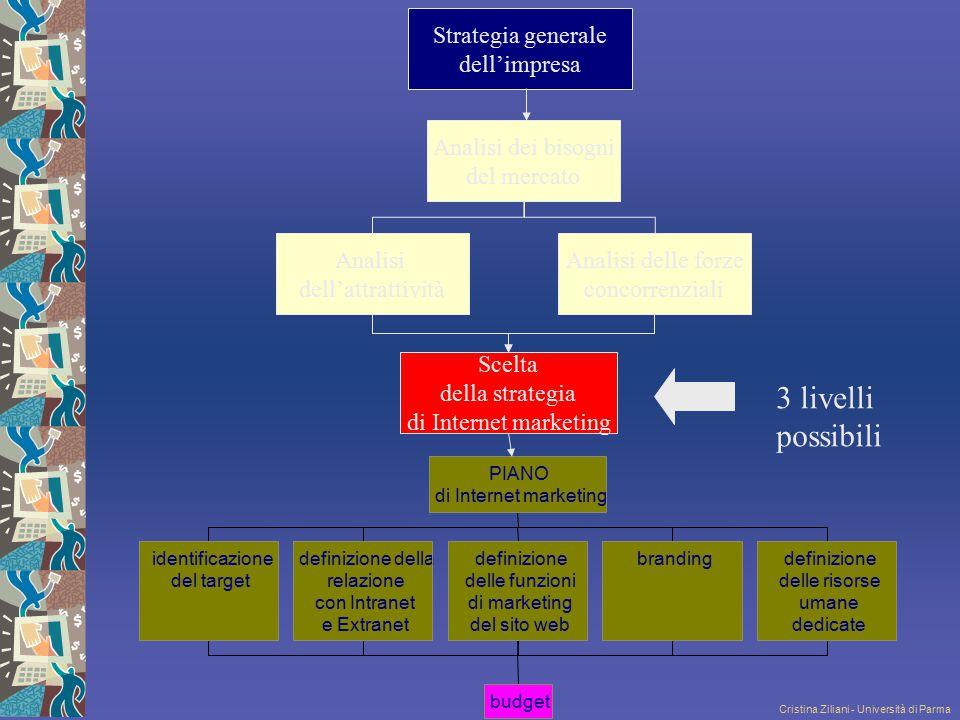 Cristina Ziliani - Università di Parma identificazione del target definizione della relazione con Intranet e Extranet definizione delle funzioni di ma