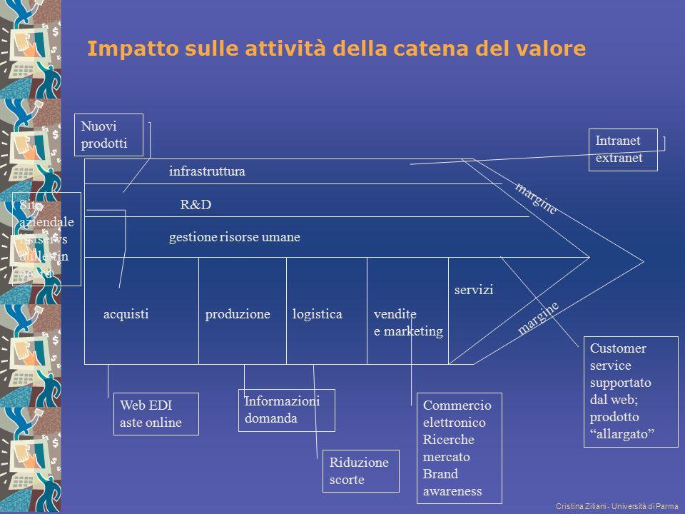 Cristina Ziliani - Università di Parma Impatto sulle attività della catena del valore infrastruttura R&D gestione risorse umane produzionelogisticaven