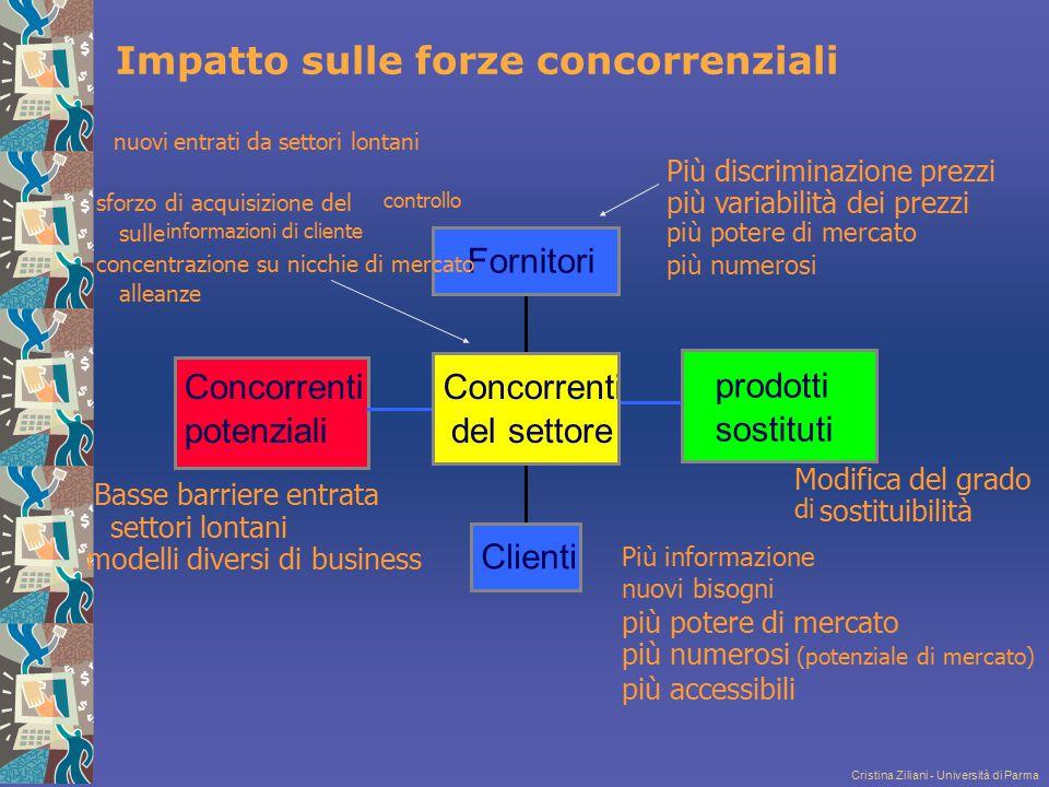 Cristina Ziliani - Università di Parma Impatto sulle forze concorrenziali prodotti sostituti Concorrenti potenziali Clienti Concorrenti del settore Fo