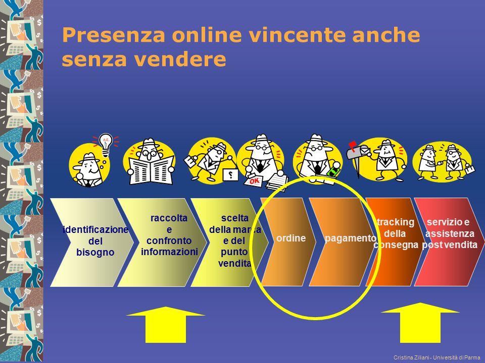 Cristina Ziliani - Università di Parma Presenza online vincente anche senza vendere identificazione del bisogno raccolta e confronto informazioni scel