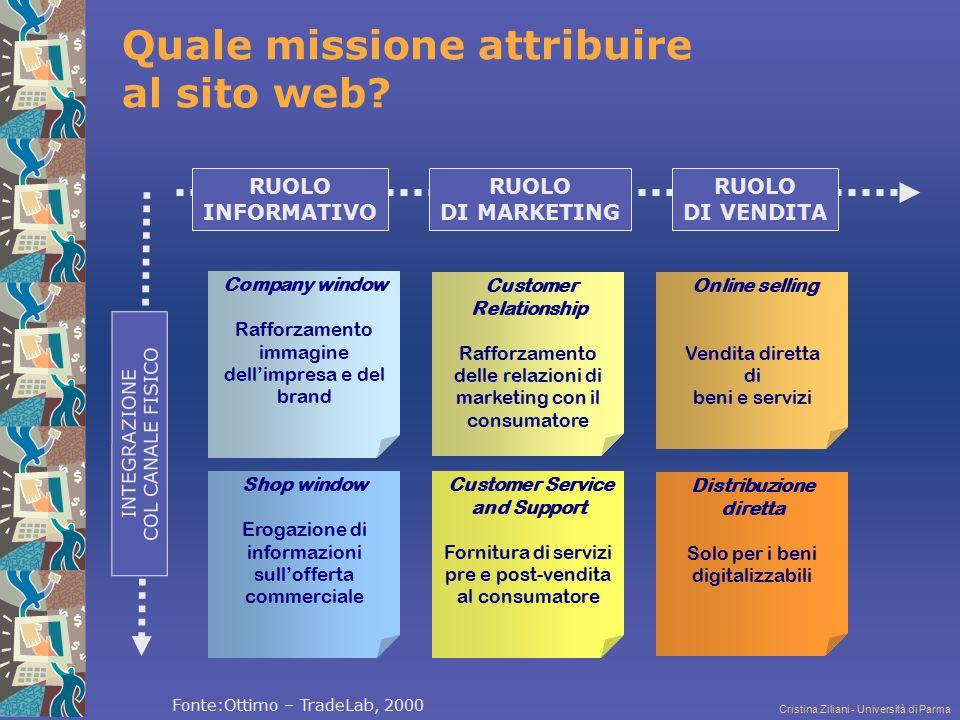 Cristina Ziliani - Università di Parma Quale missione attribuire al sito web? Company window Rafforzamento immagine dell'impresa e del brand Shop wind