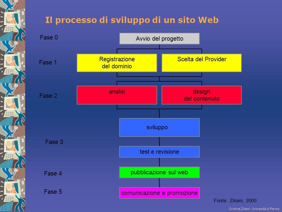 Cristina Ziliani - Università di Parma Fase 0 Fase 1 Fase 2 Fase 3 Fase 4 Fase 5 Fonte: Ziliani, 2000 Registrazione deldominio Sceltadel Provider anal