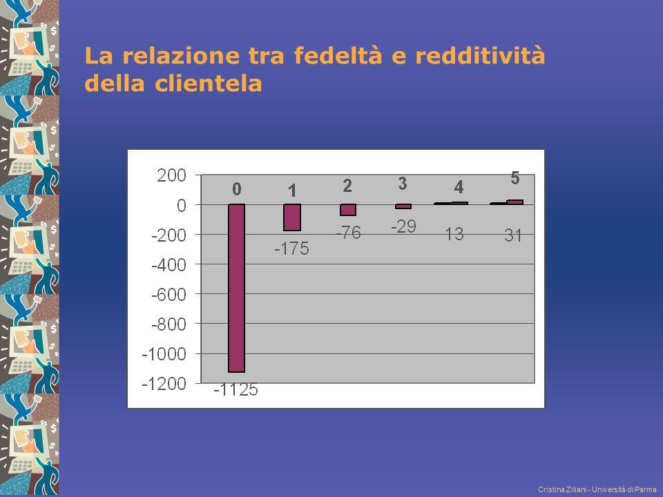 Cristina Ziliani - Università di Parma La relazione tra fedeltà e redditività della clientela