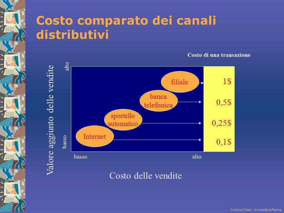 Cristina Ziliani - Università di Parma Costo di una transazione Valore aggiunto delle vendite altobasso 1$ 0,5$ 0,25$ 0,1$ Internet sportello automati