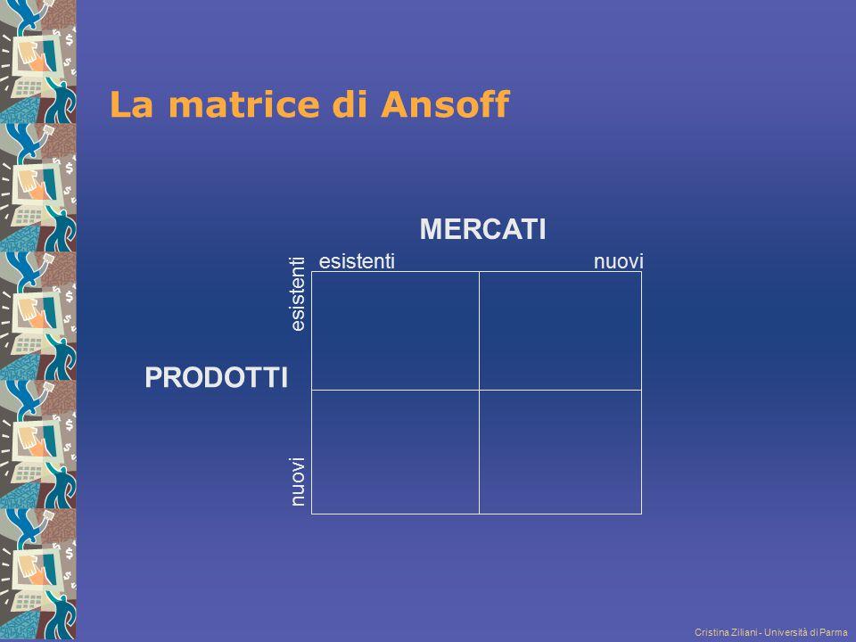 Cristina Ziliani - Università di Parma PRODOTTI MERCATI esistentinuovi esistenti nuovi La matrice di Ansoff