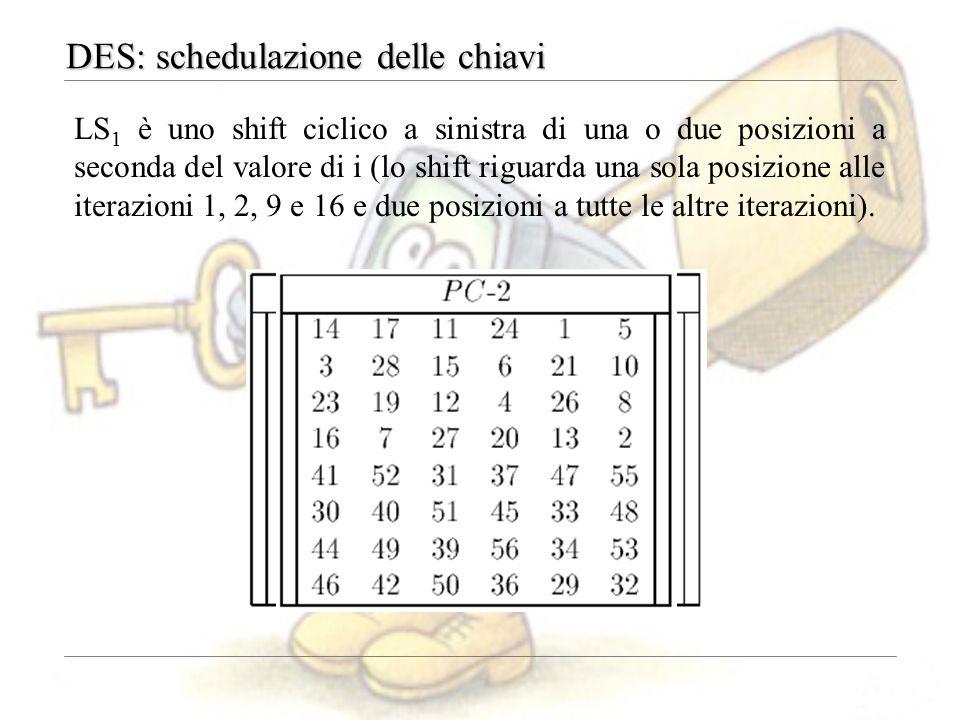LS 1 è uno shift ciclico a sinistra di una o due posizioni a seconda del valore di i (lo shift riguarda una sola posizione alle iterazioni 1, 2, 9 e 1