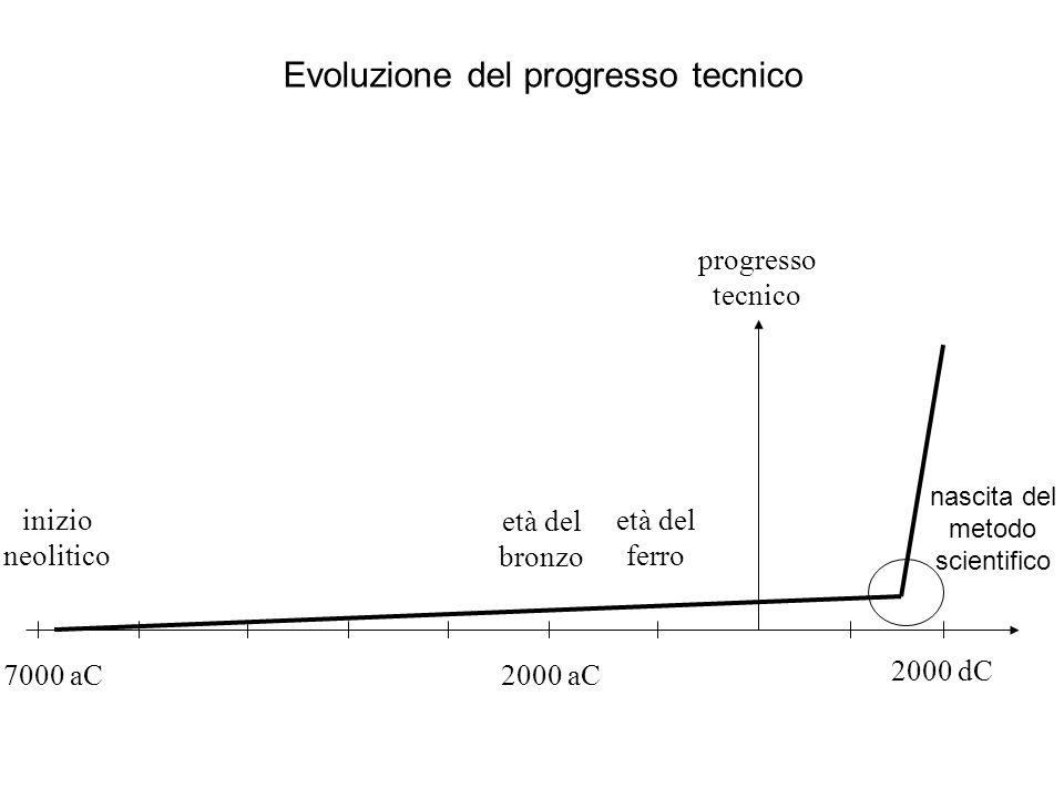 Il profilometro ottico di alta precisione Tipo obiettivo: Innovazione Sistema: Processo Esperimento: su simulatore del processo e prototipo fisico Risultato: incertezza sotto i 10 nanometri a basso costo Costo ricerca: basso (simulazioni e poche prove su prototipo) Obiettivo: minimizzazione incertezza di misura e costo componenti processo di misura curva di modulazione diagrammi costo-incertezza delle configurazioni analizzate