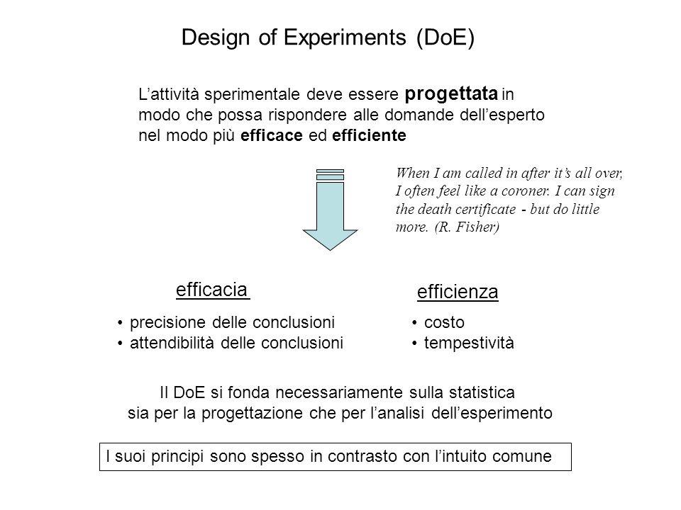 L' applicazione del metodo scientifico con la sperimentazione condotta razionalmente secondo la metodologia statistica del DoE è l'unica modalità per creare in modo sistematico innovazione di prodotto e di processo nell'industria.