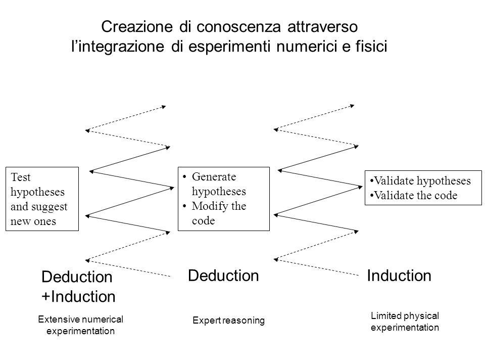 Esempio: processo del floccaggio elettrostatico Schema del processo Schema dell'approccio metodologico