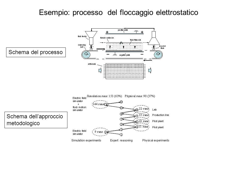 Tipologie di utilizzo del DoE per la ricerca industriale esperimento fisico innovazione miglioramento esperimento simulato al calcolatore processo prodotto