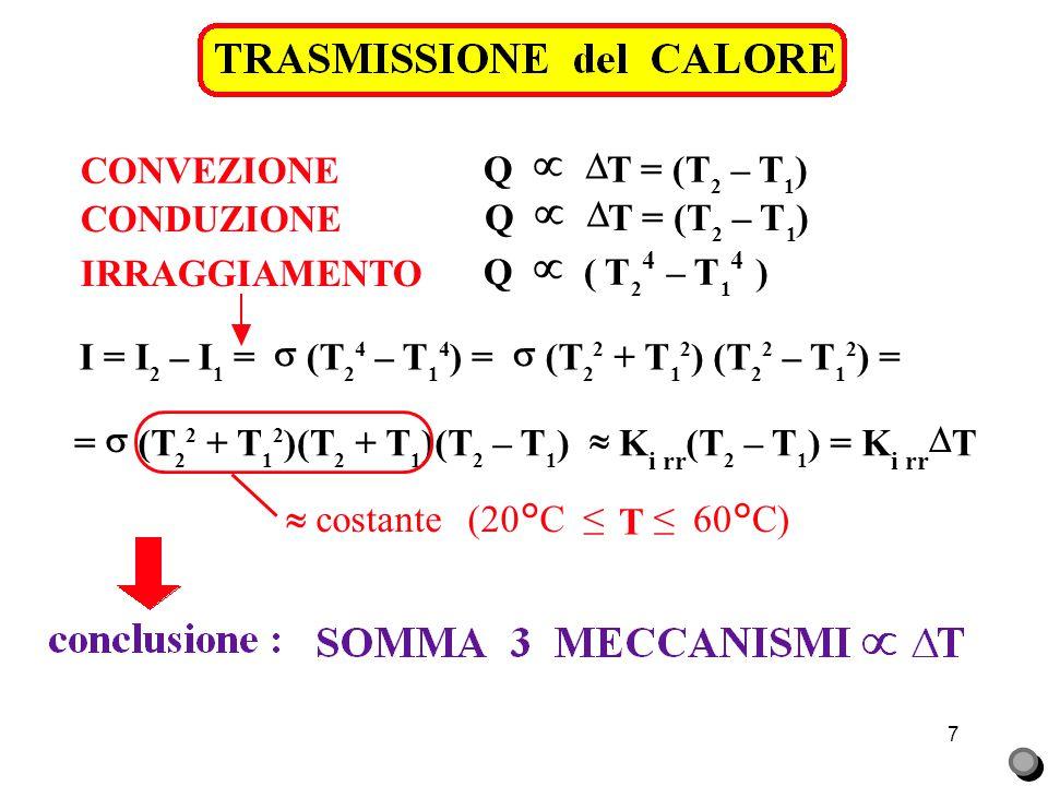 7 CONVEZIONE CONDUZIONE Q   T = (T 2 – T 1 ) Q   T = (T 2 – T 1 ) IRRAGGIAMENTO Q   ( T 2 4 – T 1 4 ) I = I 2 – I 1 =  (T 2 4 – T 1 4 ) = 