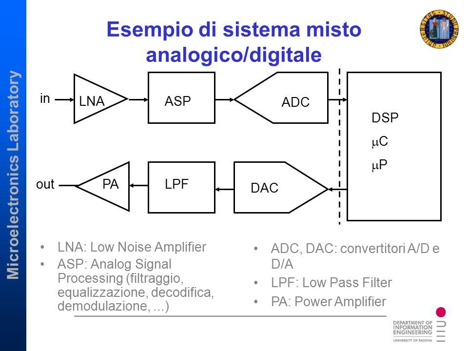Microelectronics Laboratory Esempio di sistema misto analogico/digitale LNA: Low Noise Amplifier ASP: Analog Signal Processing (filtraggio, equalizzaz