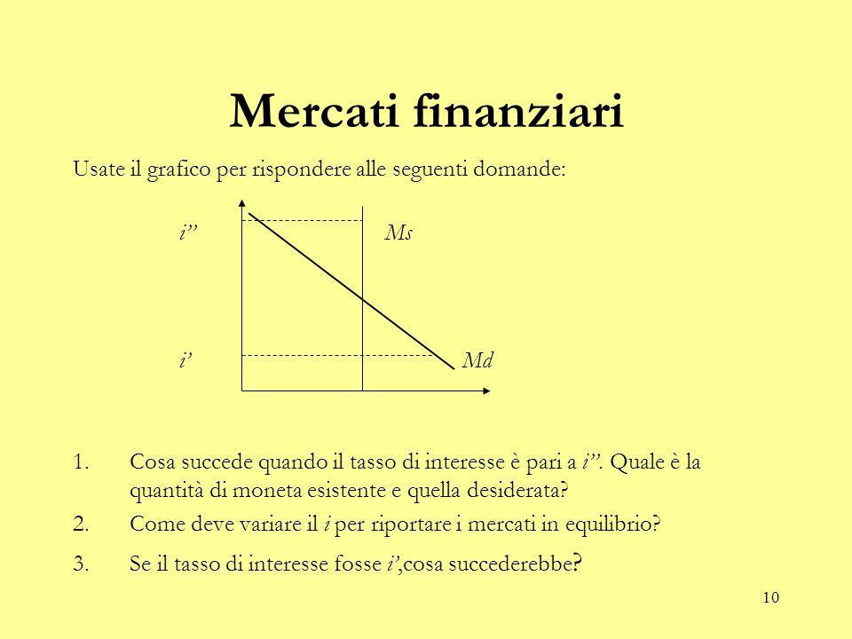 10 Mercati finanziari Usate il grafico per rispondere alle seguenti domande: 1.Cosa succede quando il tasso di interesse è pari a i''.