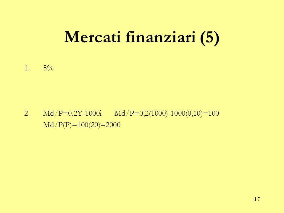 17 Mercati finanziari (5) 1.5% 2.Md/P=0,2Y-1000i Md/P=0,2(1000)-1000(0,10)=100 Md/P(P)=100(20)=2000