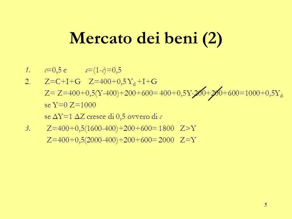 5 Mercato dei beni (2) 1.c=0,5 e s=(1-c)=0,5 2.Z=C+I+G Z=400+0,5 Y d +I+G Z= Z=400+0,5(Y-400)+200+600= 400+0,5Y-200+200+600=1000+0,5Y d se Y=0 Z=1000 se ΔY=1 ΔZ cresce di 0,5 ovvero di c 3.