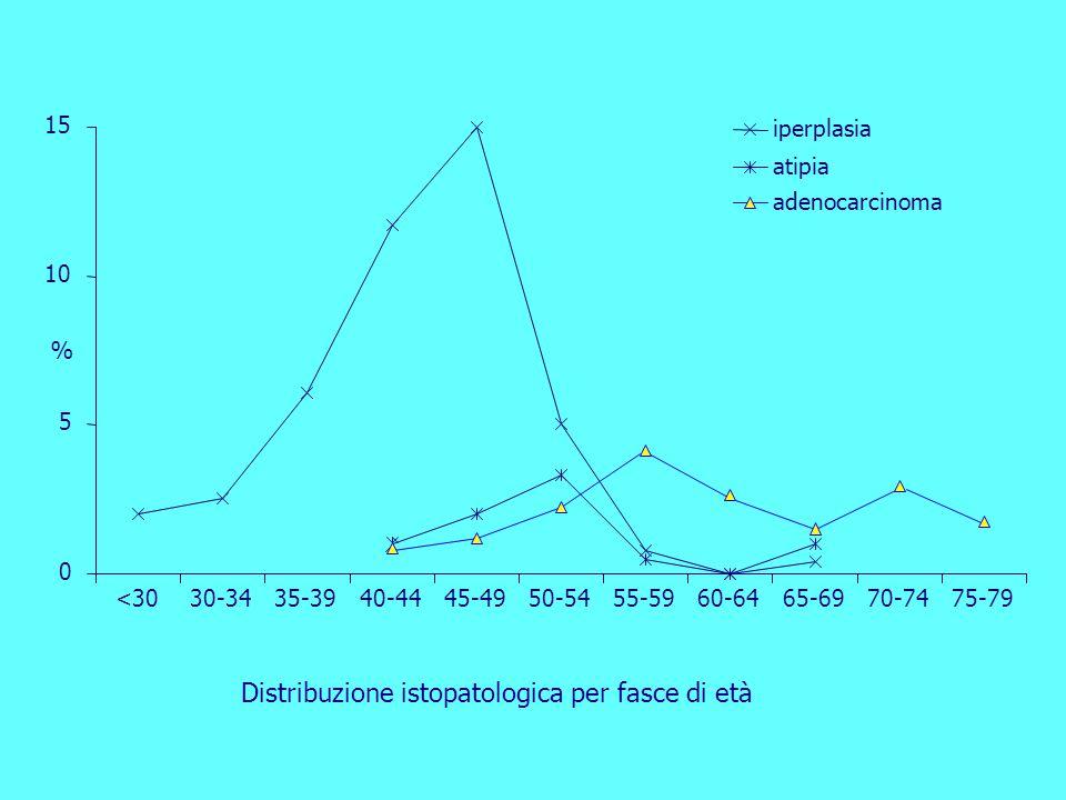 0 5 10 15 <3030-3435-3940-4445-4950-5455-5960-6465-6970-7475-79 % iperplasia atipia adenocarcinoma Distribuzione istopatologica per fasce di età