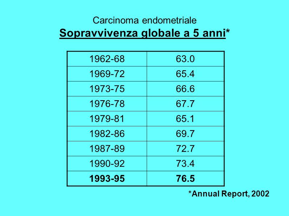 Carcinoma endometriale Sopravvivenza globale a 5 anni* 1962-6863.0 1969-7265.4 1973-7566.6 1976-7867.7 1979-8165.1 1982-8669.7 1987-8972.7 1990-9273.4 1993-9576.5 *Annual Report, 2002