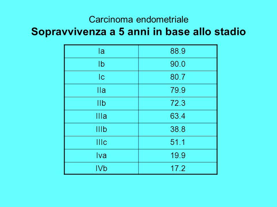 Carcinoma endometriale Sopravvivenza a 5 anni in base allo stadio Ia88.9 Ib90.0 Ic80.7 IIa79.9 IIb72.3 IIIa63.4 IIIb38.8 IIIc51.1 Iva19.9 IVb17.2