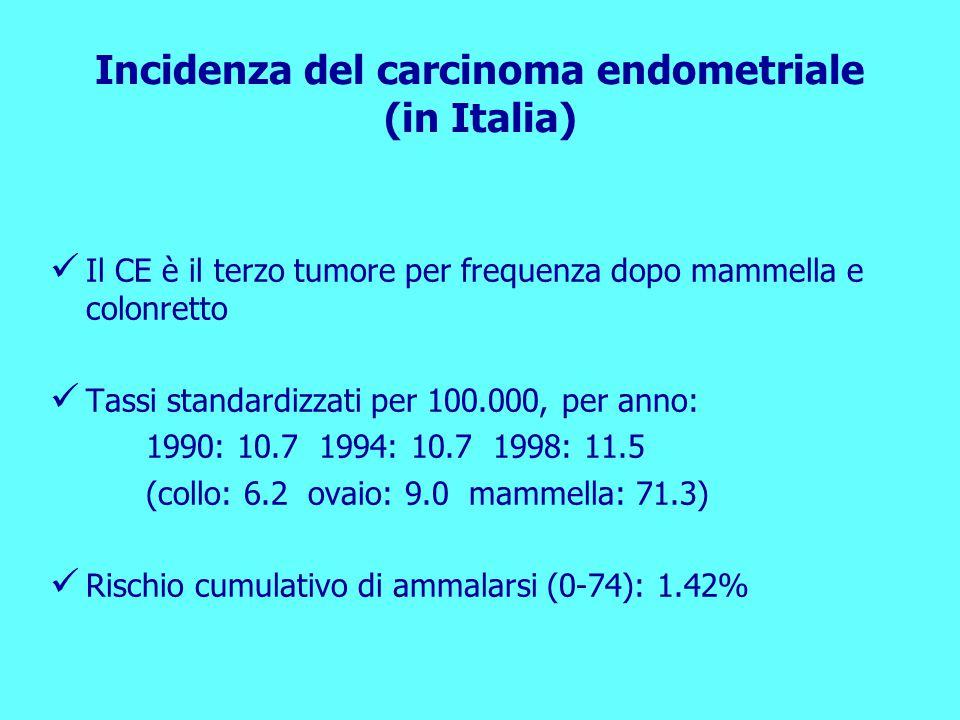 Il CE è il terzo tumore per frequenza dopo mammella e colonretto Tassi standardizzati per 100.000, per anno: 1990: 10.7 1994: 10.7 1998: 11.5 (collo: 6.2 ovaio: 9.0 mammella: 71.3) Rischio cumulativo di ammalarsi (0-74): 1.42% Incidenza del carcinoma endometriale (in Italia)