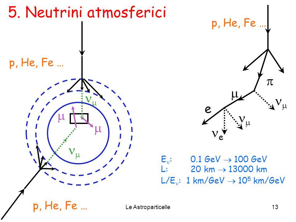 Le Astroparticelle13 p, He, Fe …     5. Neutrini atmosferici E : 0.1 GeV  100 GeV L:20 km  13000 km L/E : 1 km/GeV  10 5 km/GeV p, He, Fe …