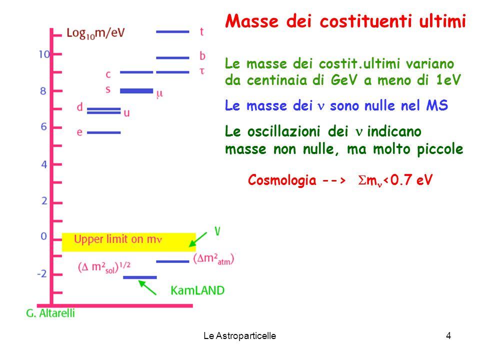 Le Astroparticelle4 Le masse dei costit.ultimi variano da centinaia di GeV a meno di 1eV Le masse dei  sono nulle nel MS Le oscillazioni dei  indicano masse non nulle, ma molto piccole Masse dei costituenti ultimi Cosmologia -->  m <0.7 eV