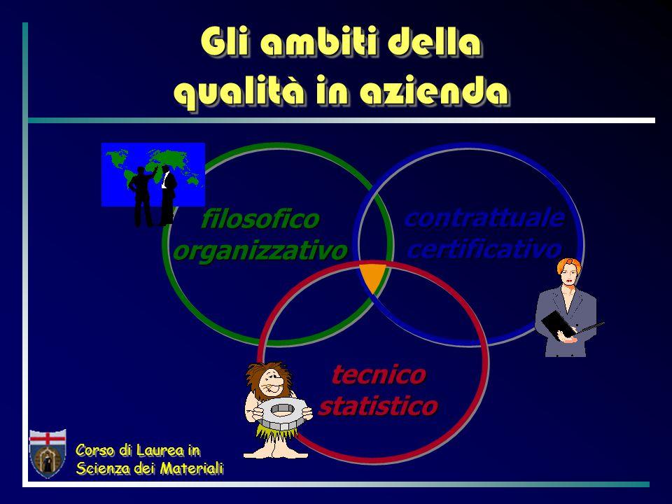 Corso di Laurea in Scienza dei Materiali Il circolo virtuoso Soddisfazione del Cliente Miglioramento organizzazione Fatturato PROFITTO