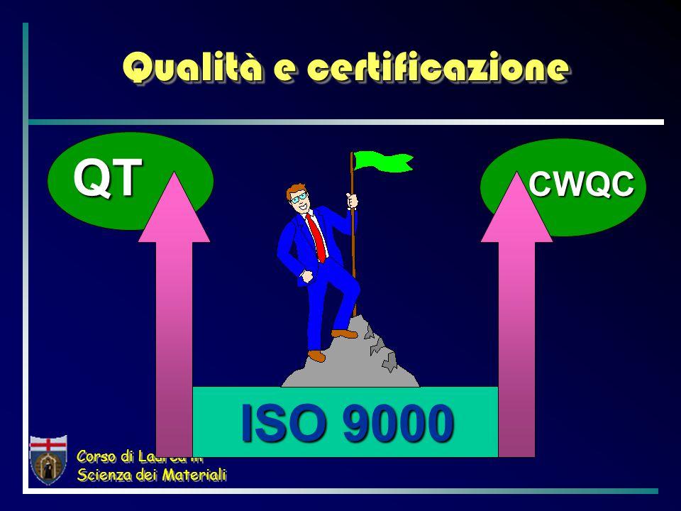 Corso di Laurea in Scienza dei Materiali Evoluzione delle norme di sistema  Mil-Q-9858A1963US Military  AQAP1969NATO  10 CFR501970US Fed.