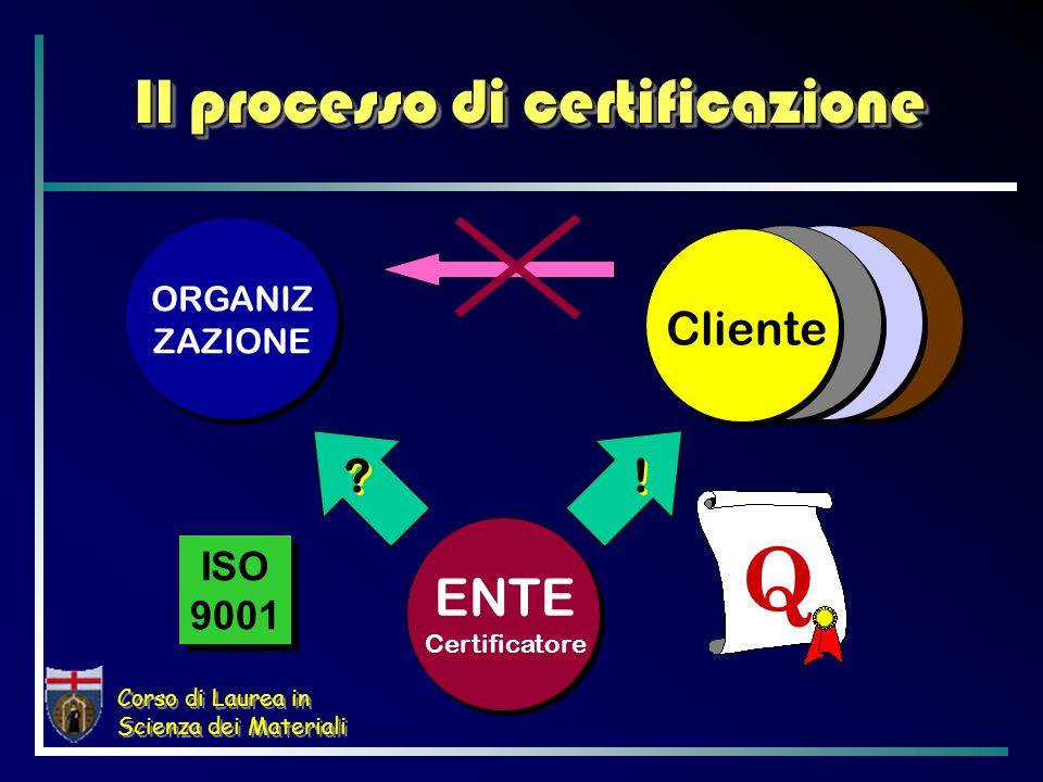 Corso di Laurea in Scienza dei Materiali QT CWQC Qualità e certificazione ISO 9000